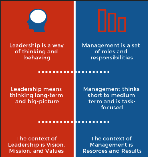 Table with 2 columns showing the difference between leadership (red column) and management (blue column)