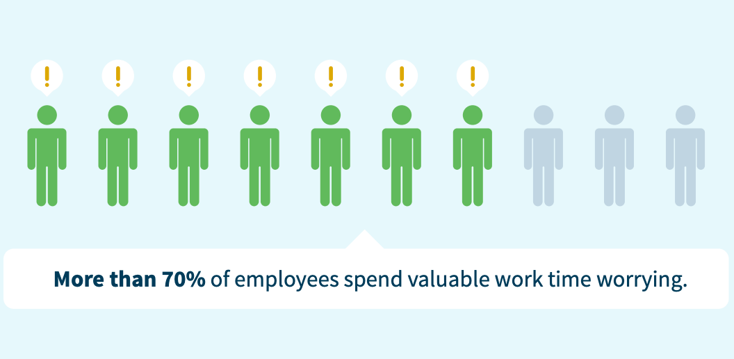 Screenshot from a Colonial Life study outlining that 70% of employees spend time worrying while they're at work.