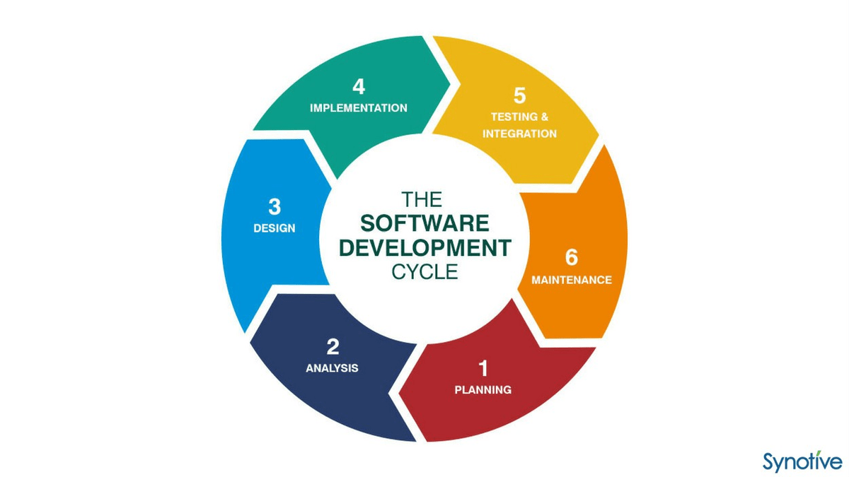 The traditional software development life cycle, or sdlc