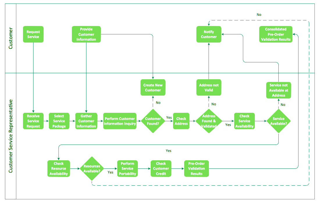 Process flow example
