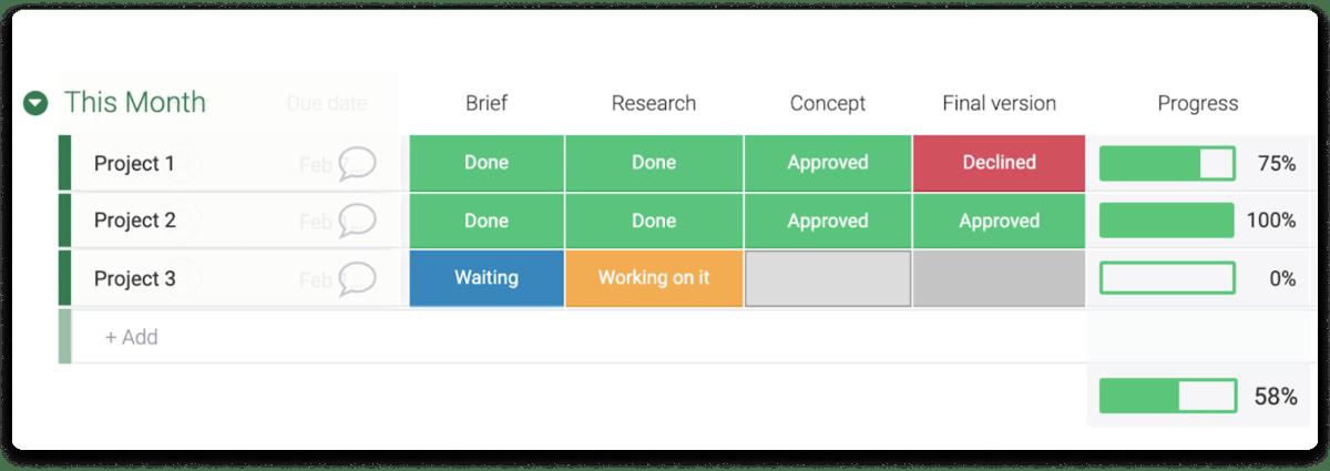 Image of monday.com's progress tracker