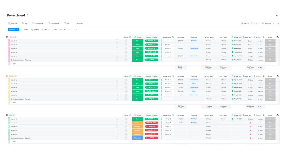 monday.com advanced project management template