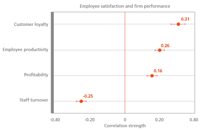 Image of a graph from the World Economic Forum outlining the correlation between employee satisfaction and firm performance