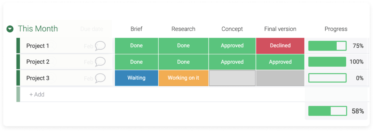 progress bars in monday.com showing work complete