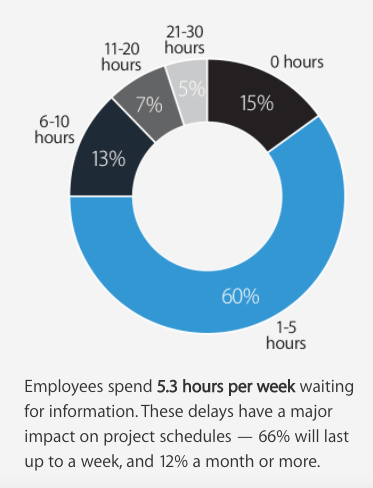 Panopto pie chart showing that employees spend 5.3 hours a week waiting for information