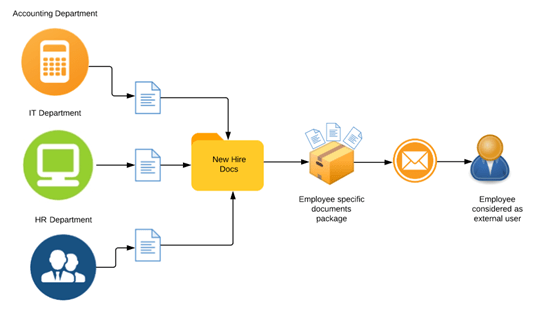 An example of a document management workflow