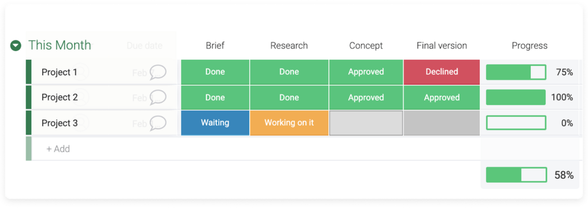 monday.com's project management features in action