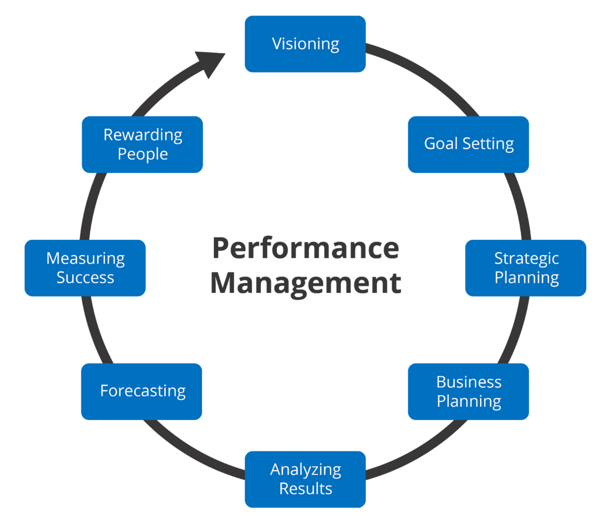 Performance management workflow