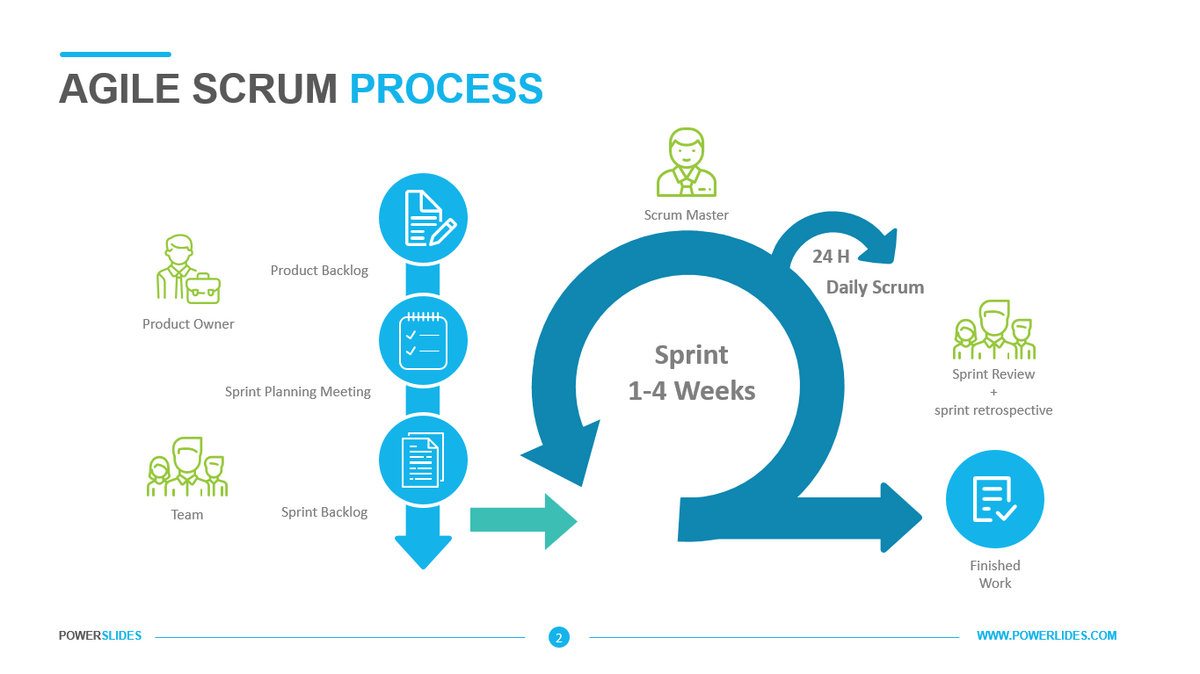 Scrum documentation isn't on the process list