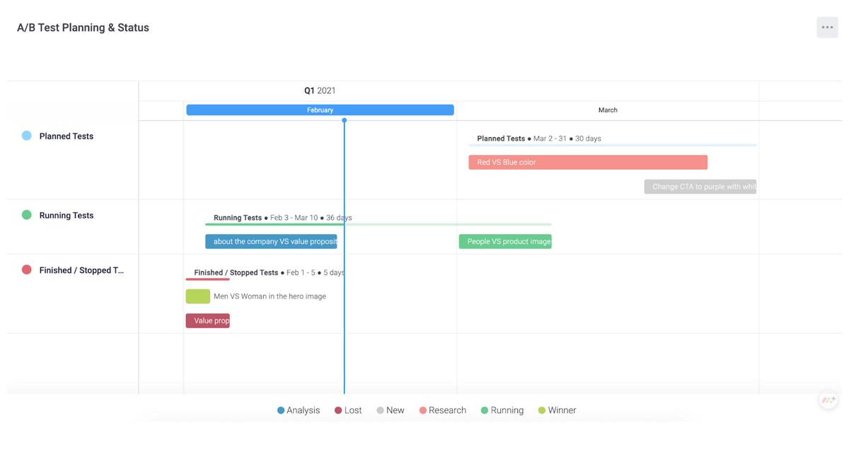 monday.com A/B testing timeline