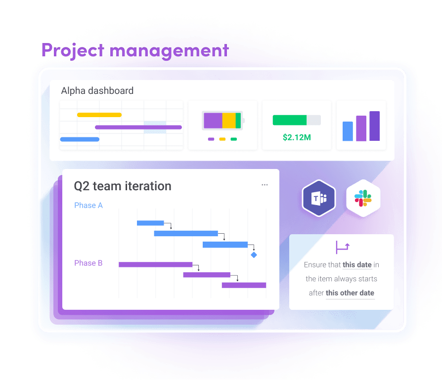 monday.com graphic outlining the key project management components when using monday.com, including dashboards, integrations, automations, and boards