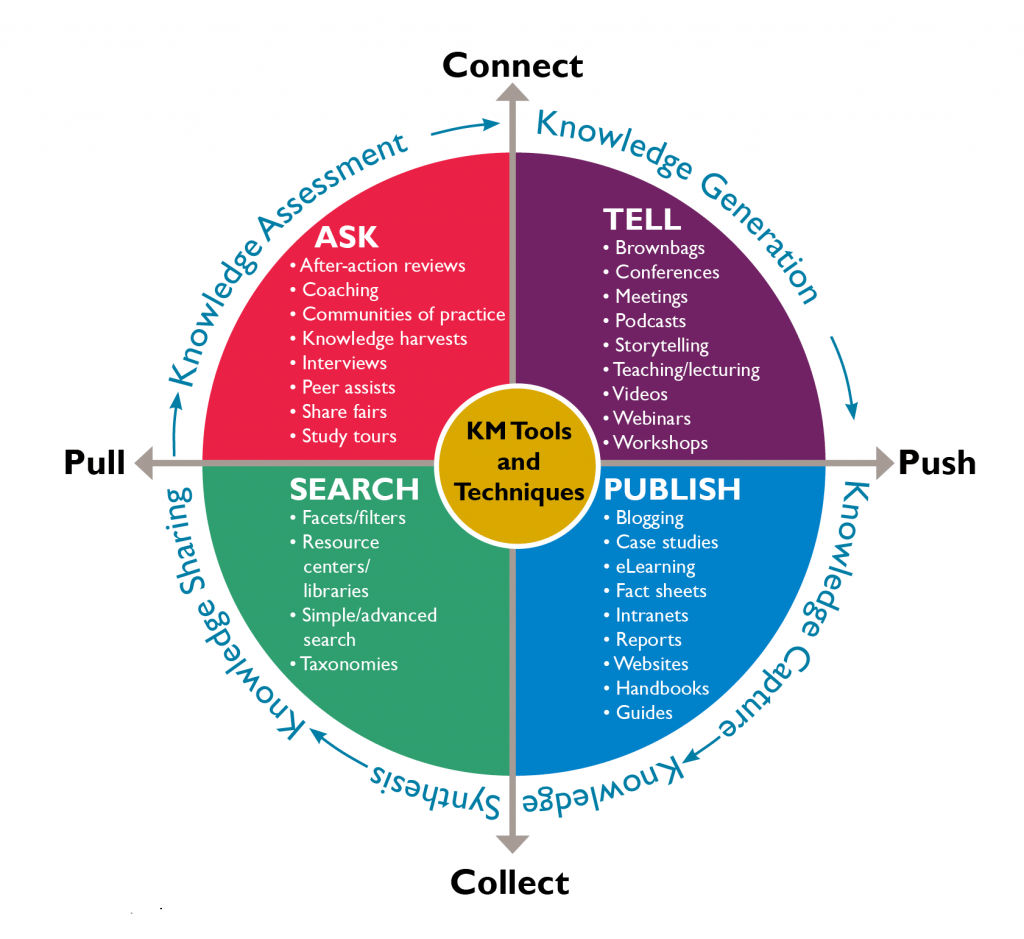 Knowledge management flywheel showing generation, capture, sharing, and assessment