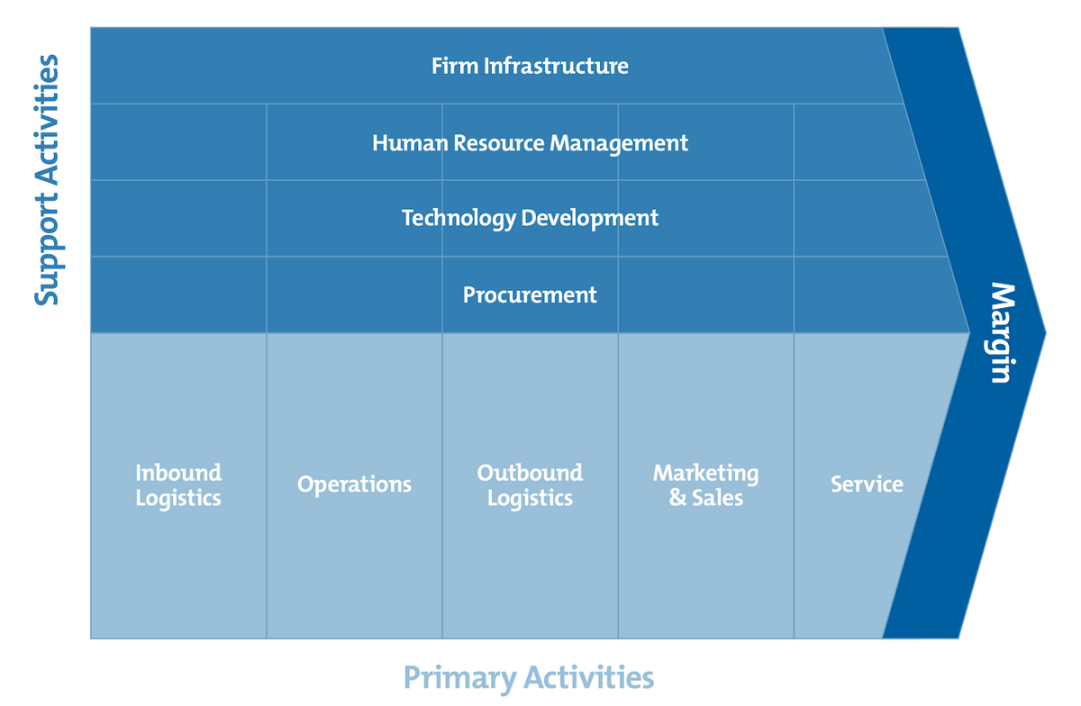 The value chain diagram broken down by support and primary activities.