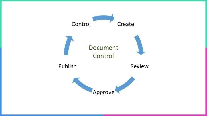 The document control life cycle explained