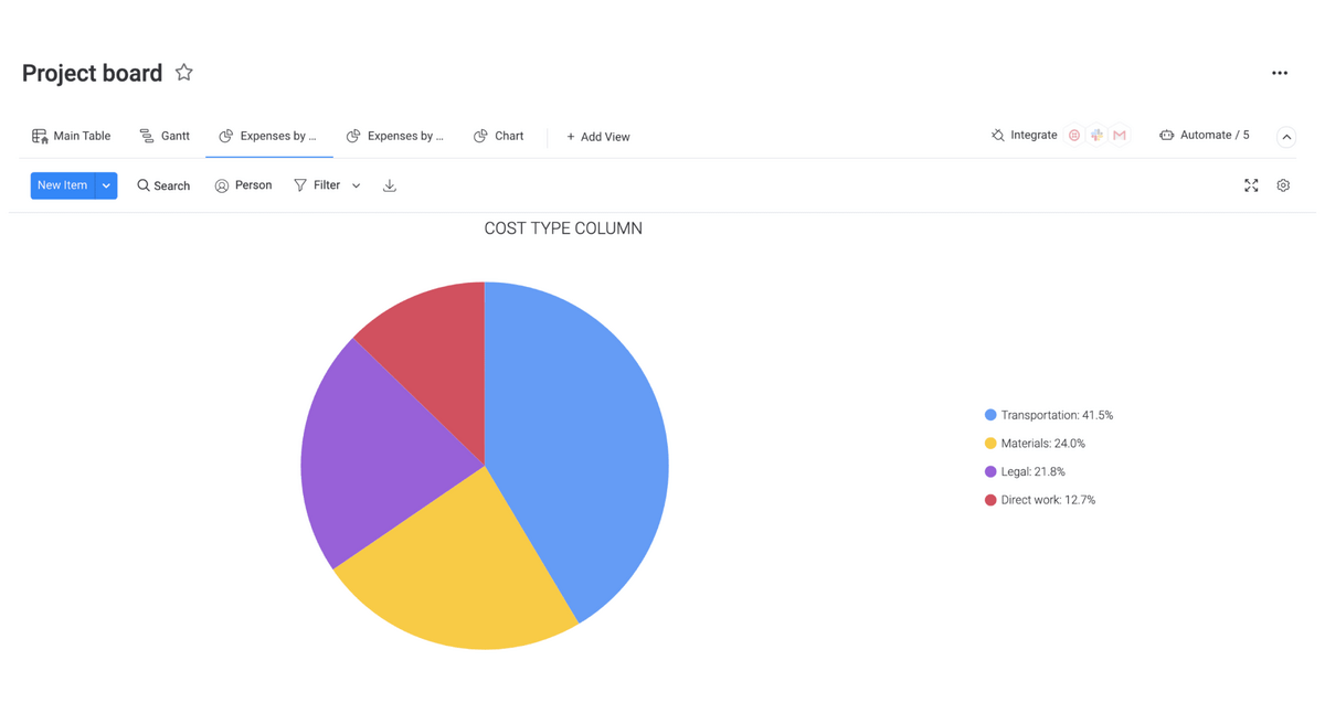 pie chart breaking down a project into several budget categories in a monday.com template