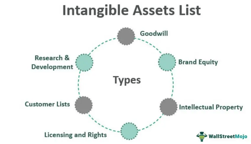 6 examples of types of assets that are intangible
