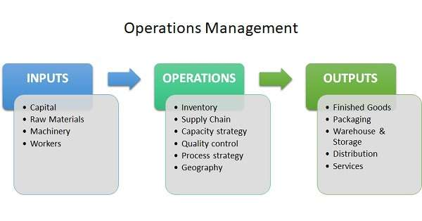 Operations management example